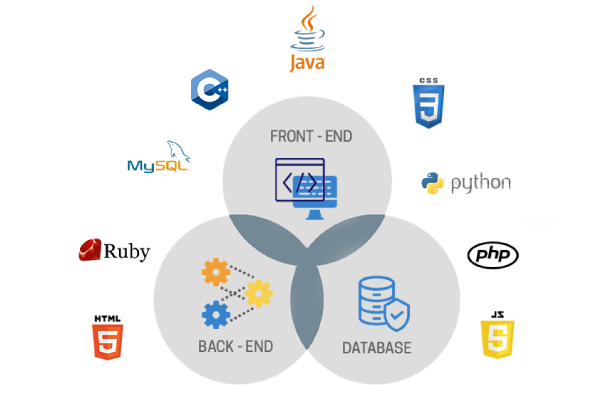 Hire full stack application developers