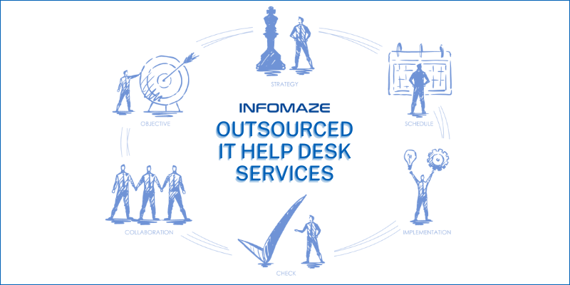 Systematic Transition to Outsourced IT Help Desk Services